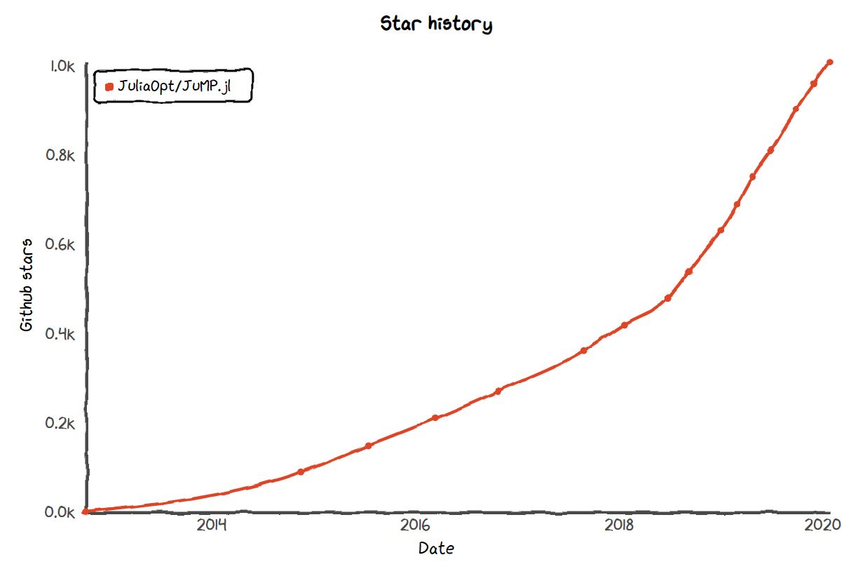 The growth of JuMP 2012 - 2020. Obtained with https://star-history.t9t.io/